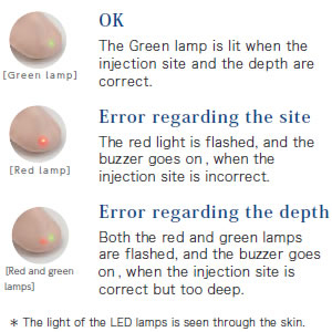Correct or incorrect is indicated with built-in lamps and a buzzer.